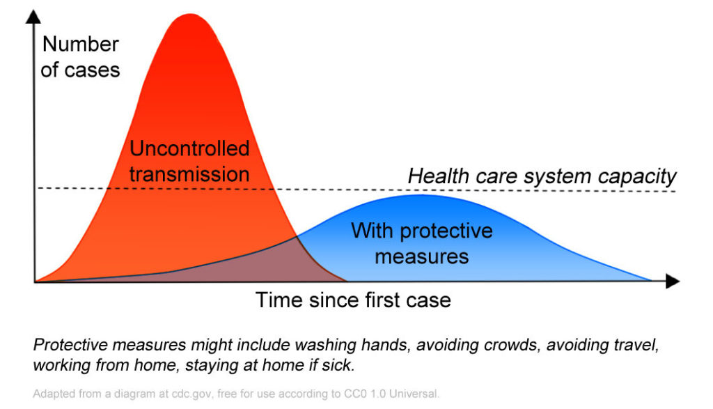 Flattening the curve of covid-19 spread will reduce stress on the healthcare system